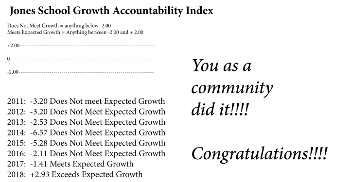 Exceeded growth-2